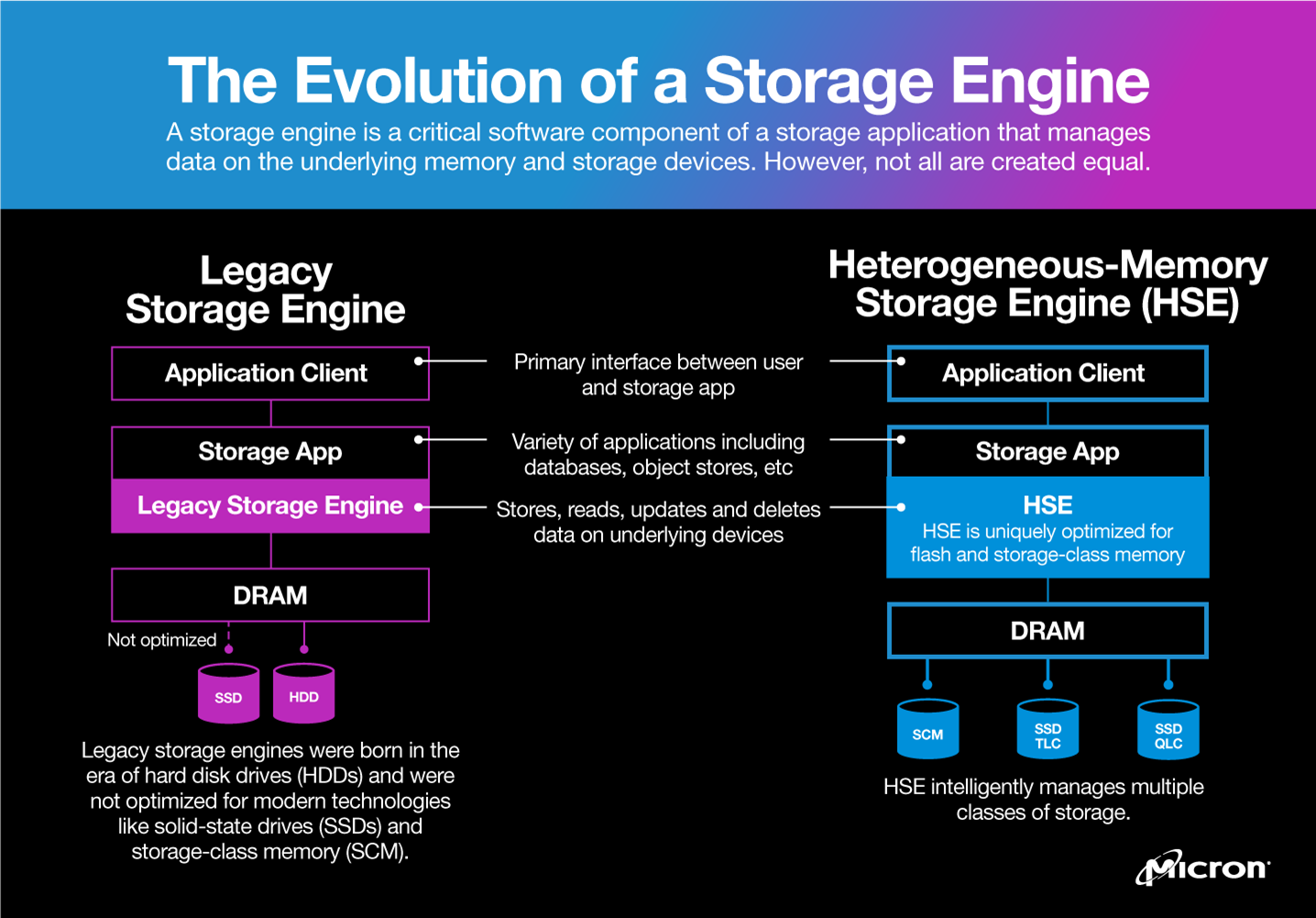 Infographic image comparing Heterogeneous-Memory Storage Engine (HSE) to a legacy storage engine
