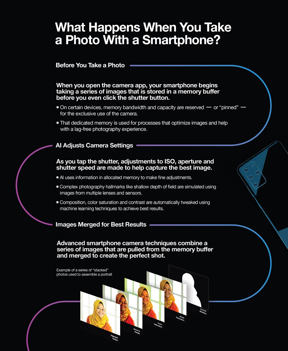 Micron Mobile Photography Infographic