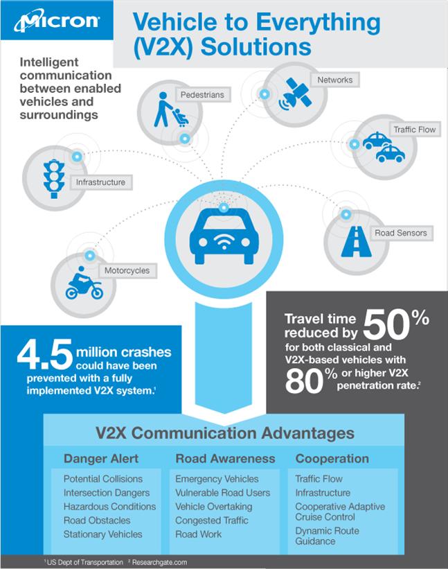 V2x Infographic