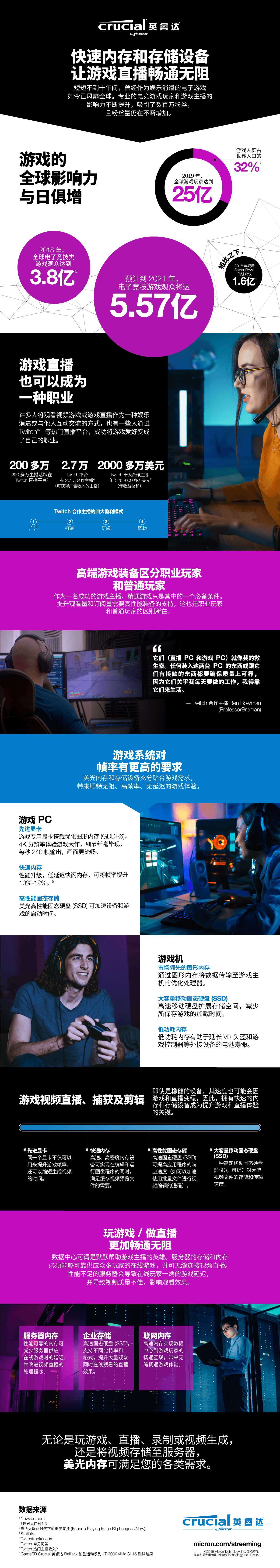 Gaming Infographic CN