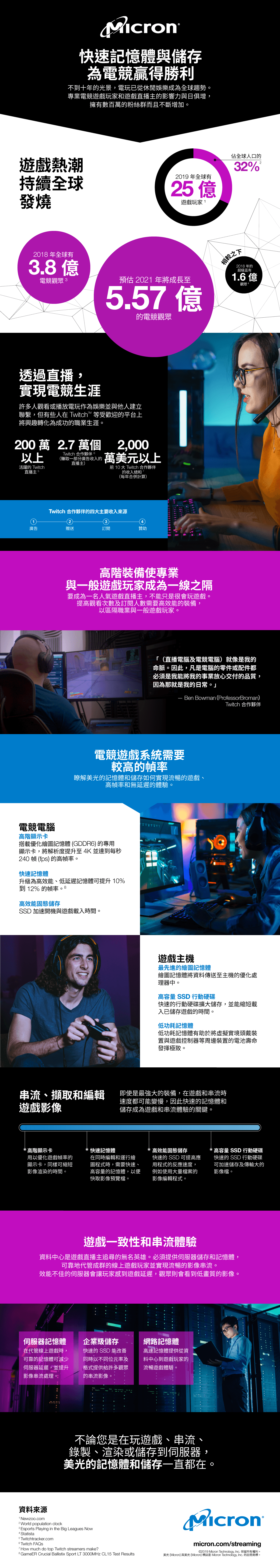 Gaming Infographic TW