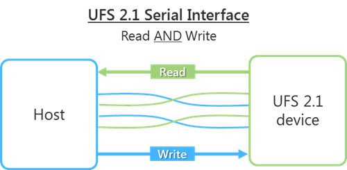 UFS 2.1 Serial Interface
