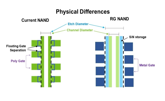 Physical differences between current NAND and RG NAND