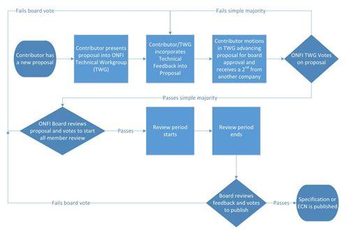 ONFI Procedures